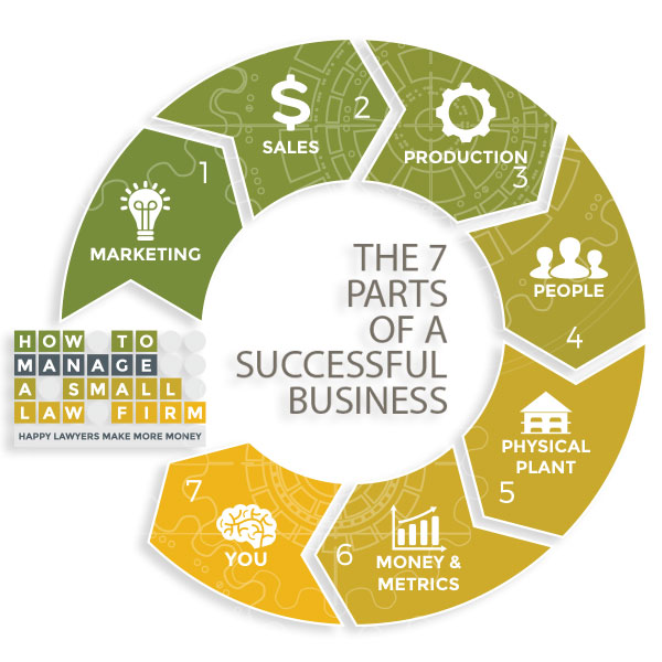 the 7 parts of a successful law firm: 1-marketing, 2-sales, 3-production, 4-people, 5-physical plant, 6-money and metrics, 7-you