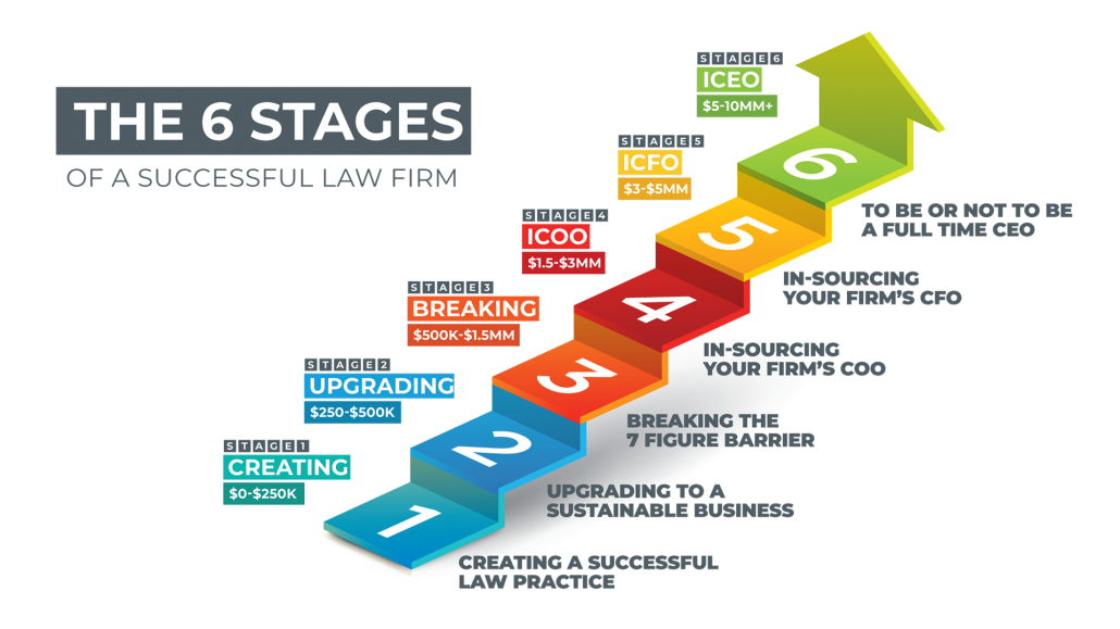 The six stages of a successful law firm $0-$250k, $250k-$500k, $500k-$1.5MM, $1.5MM-$3MM, $3MM-$5MM, $5MM-$10MM+