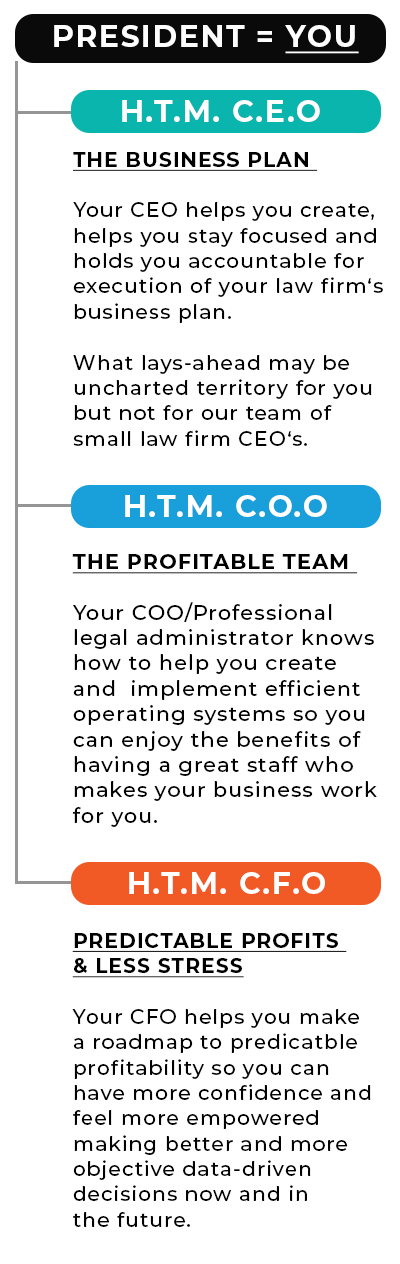 Graphic showing relationship between a small law firm owner and his fractional CEO, CFO, and COO team from How to Manage. Your CEO helps you create, helps you stay focused and holds you accountable for execution of your law firm's business plan. You COO/Professional legal administrator knows how to help you create and implement efficient operating systems. Your CFO helps you make a roadmap to predictable profitability so you can make better and more objective data-driven decision now and in the future.