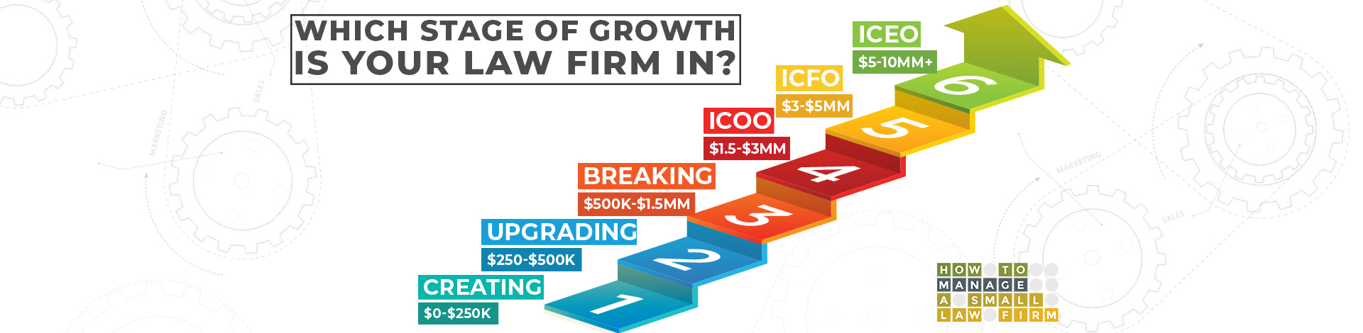 Which stage of growth is your law firm in? Six stages $0-$250k, $250k-$500k, $500k-$1.5MM, $1.5MM-$3MM, $3MM-$5MM, $5MM-$10MM+